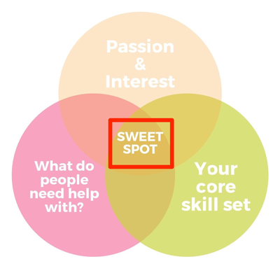 sweet-spot-test