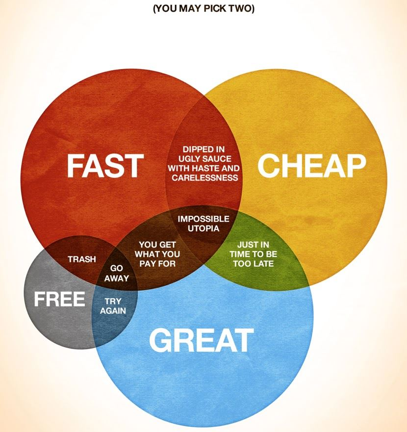 Why a custom website can't be don't well in one week - venn diagram